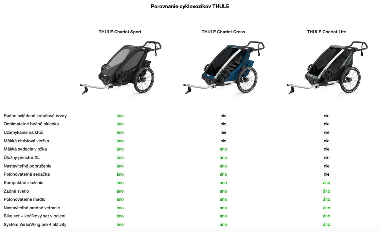 Porovnanie-cyklovozikov-THULE